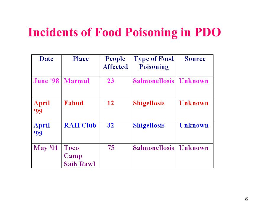 6 Incidents of Food Poisoning in PDO
