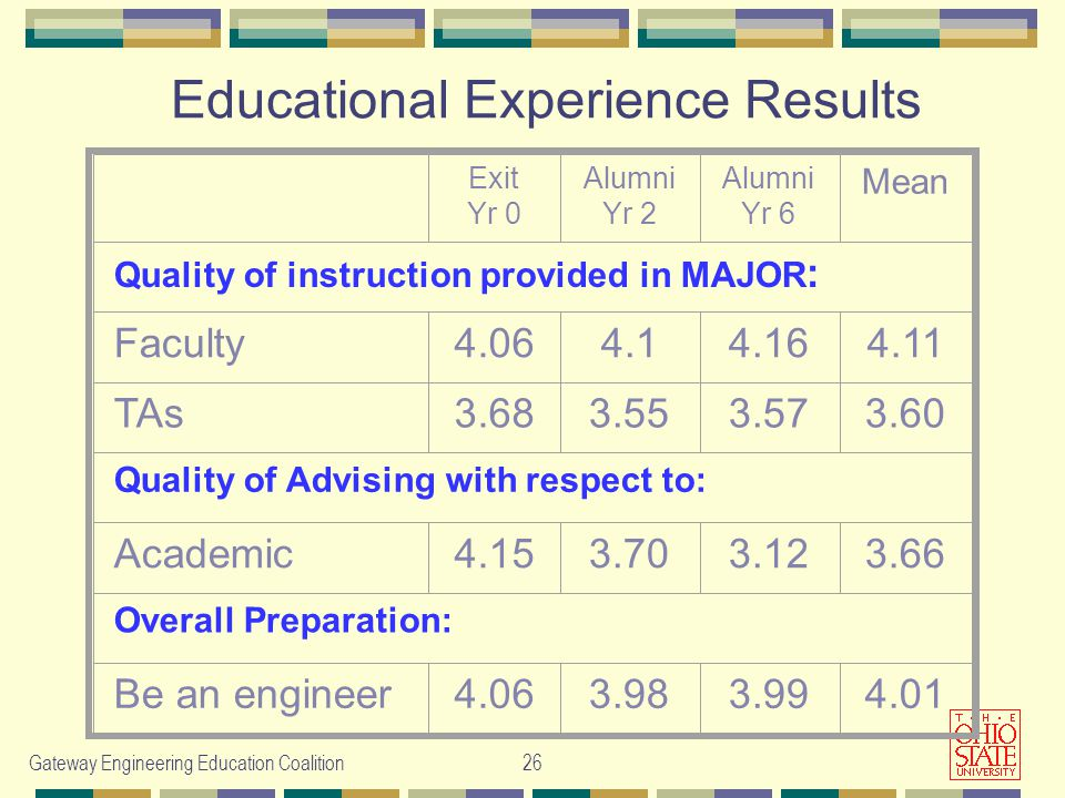 Gateway Engineering Education Coalition26 Educational Experience Results Exit Yr 0 Alumni Yr 2 Alumni Yr 6 Mean Quality of instruction provided in MAJOR : Faculty TAs Quality of Advising with respect to: Academic Overall Preparation: Be an engineer
