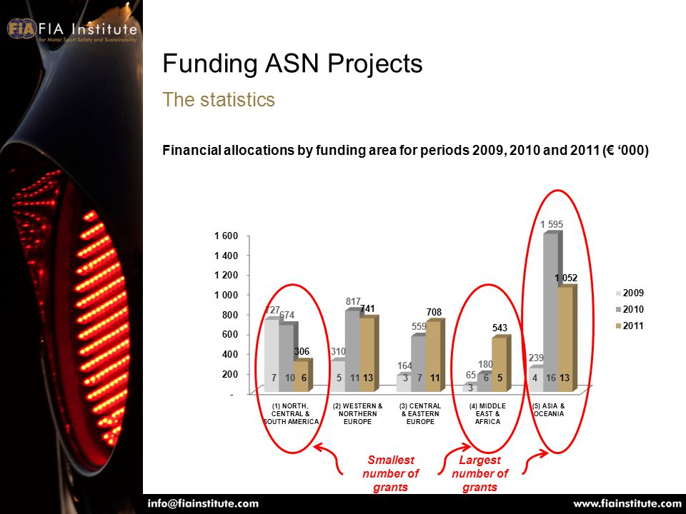 Funding ASN Projects The statistics Financial allocations by funding area for periods 2009, 2010 and 2011 (€ '000) (1) NORTH, CENTRAL & SOUTH AMERICA (2) WESTERN & NORTHERN EUROPE (3) CENTRAL & EASTERN EUROPE (4) MIDDLE EAST & AFRICA (5) ASIA & OCEANIA Smallest number of grants Largest number of grants