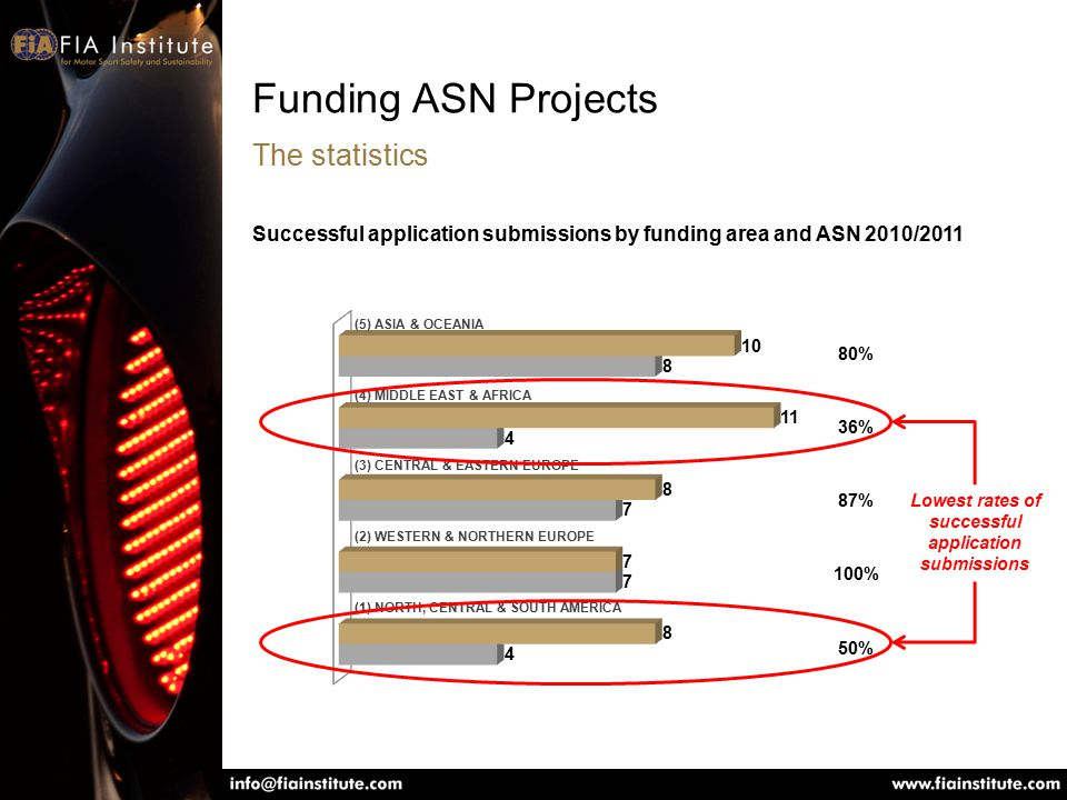 Funding ASN Projects The statistics Successful application submissions by funding area and ASN 2010/2011 (1) NORTH, CENTRAL & SOUTH AMERICA (2) WESTERN & NORTHERN EUROPE (3) CENTRAL & EASTERN EUROPE (4) MIDDLE EAST & AFRICA (5) ASIA & OCEANIA 80% 36% 87% 100% 50% Lowest rates of successful application submissions