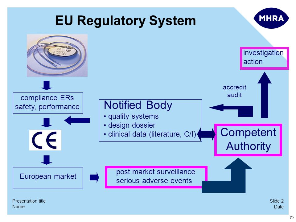 Slide 2 Date Name Presentation title © EU Regulatory System compliance ERs safety, performance Notified Body quality systems design dossier clinical data (literature, C/I) accredit audit Competent Authority European market post market surveillance serious adverse events investigation action