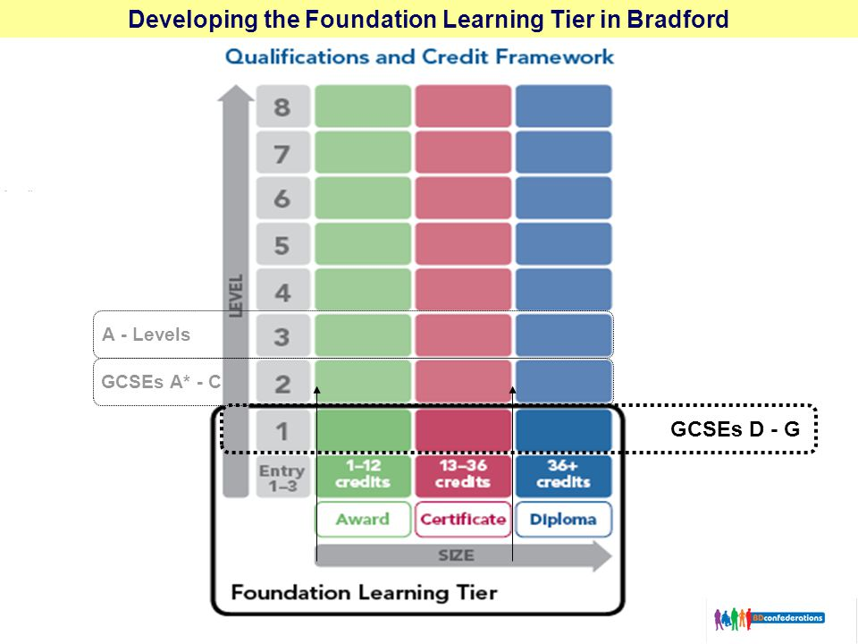 Developing the Foundation Learning Tier in Bradford GCSEs D - G A - Levels GCSEs A* - C