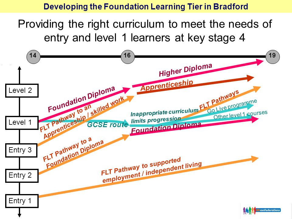 Developing the Foundation Learning Tier in Bradford Providing the right curriculum to meet the needs of entry and level 1 learners at key stage 4 Inappropriate curriculum limits progression Go Live programme Other level 1 courses FLT Pathway to a Foundation Diploma Foundation Diploma FLT Pathway to supported employment / independent living Apprenticeship Higher Diploma FLT Pathways Entry 2 Entry 1 Foundation Diploma FLT Pathway to an Apprenticeship / skilled work Entry 3 Level 1 GCSE route Level 2