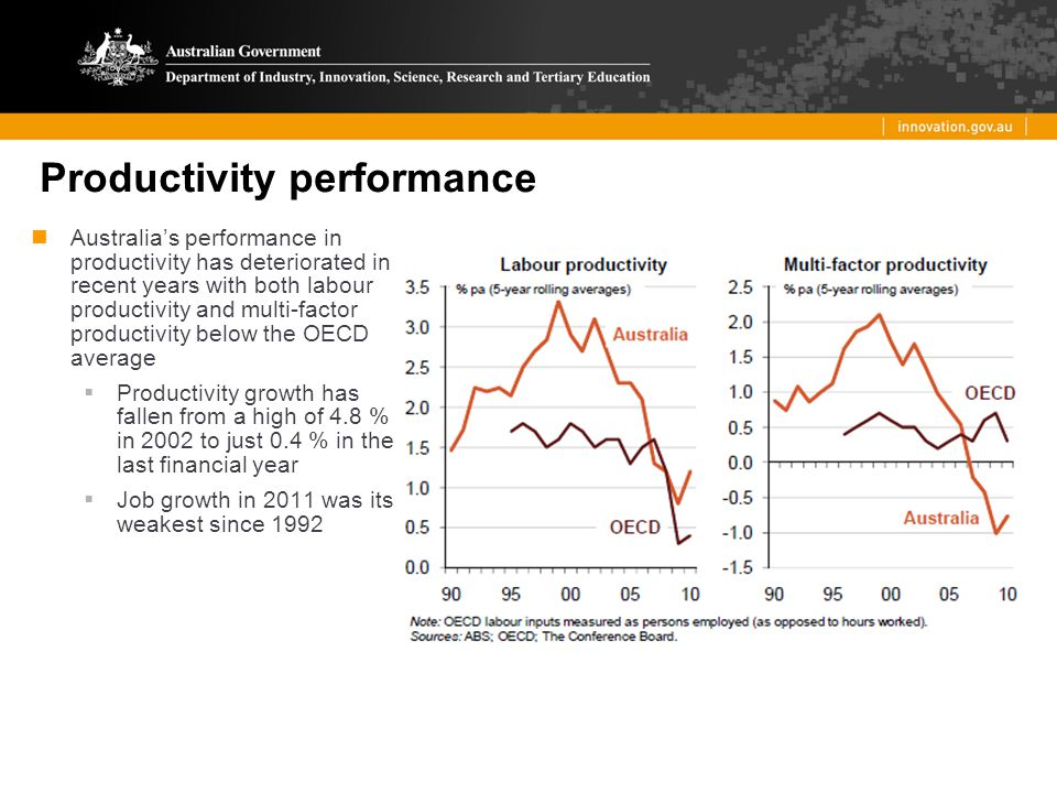 Productivity performance Australia's performance in productivity has deteriorated in recent years with both labour productivity and multi-factor productivity below the OECD average  Productivity growth has fallen from a high of 4.8 % in 2002 to just 0.4 % in the last financial year  Job growth in 2011 was its weakest since 1992