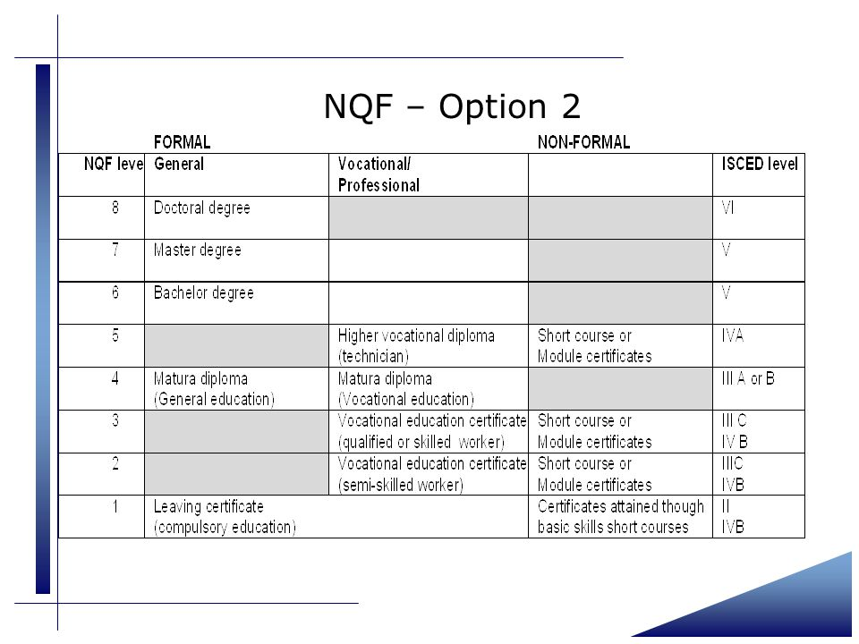 NQF – Option 2