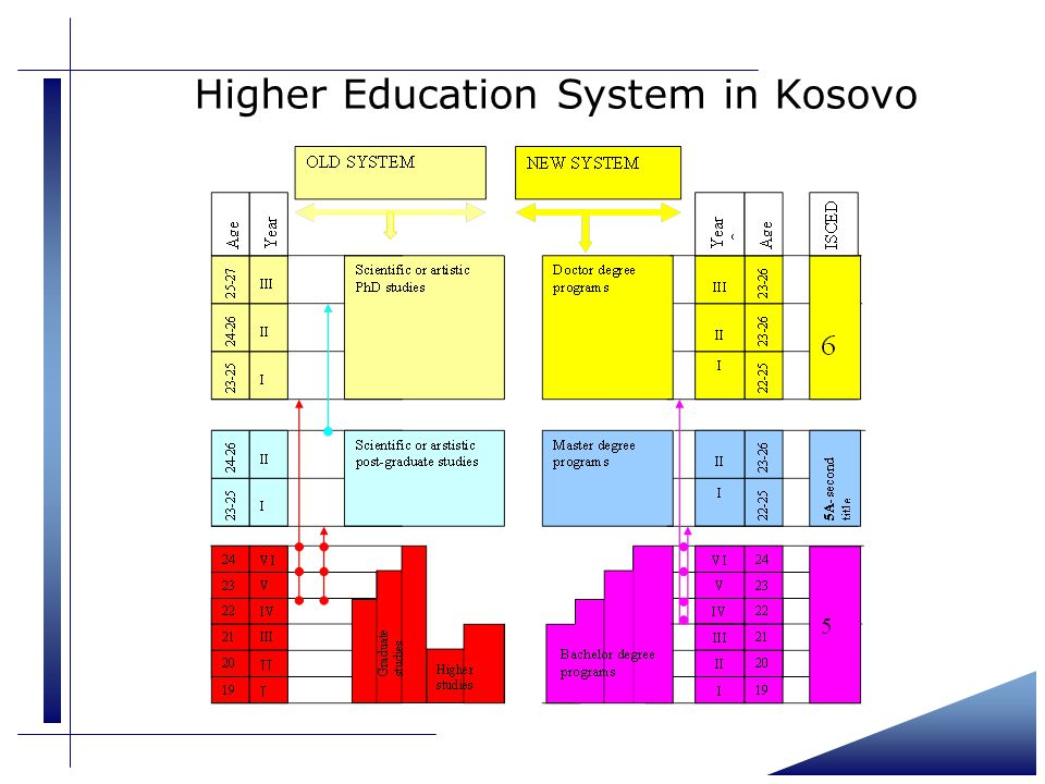 Higher Education System in Kosovo