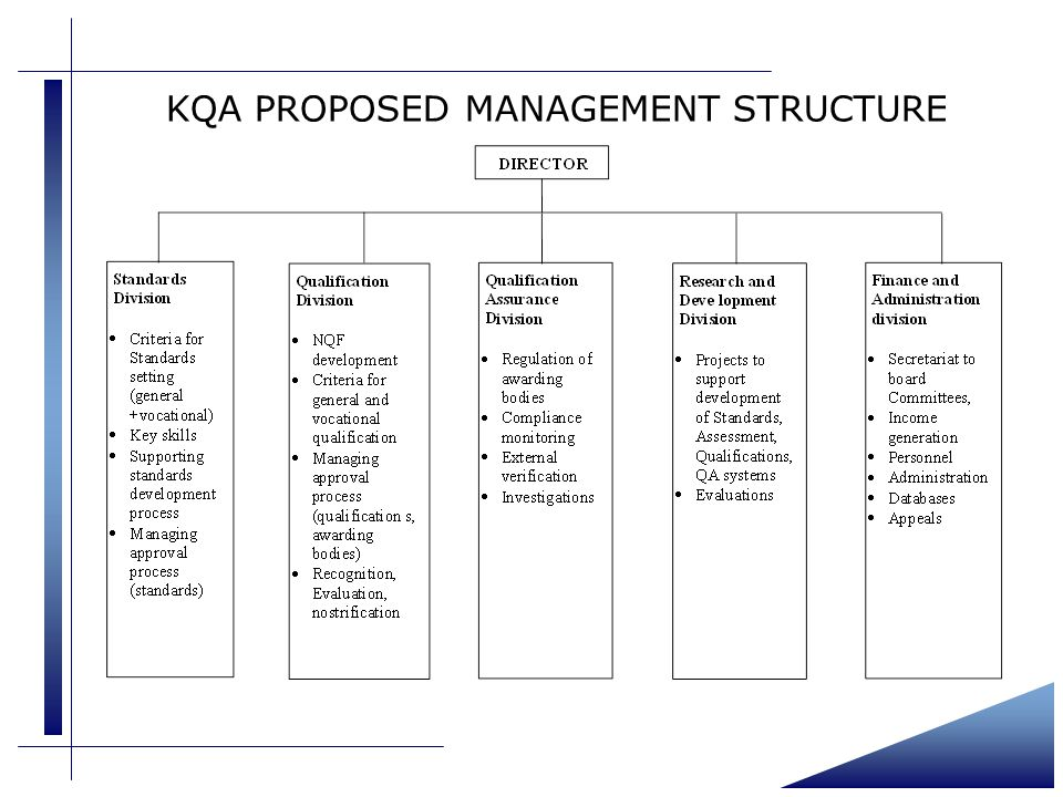 KQA PROPOSED MANAGEMENT STRUCTURE