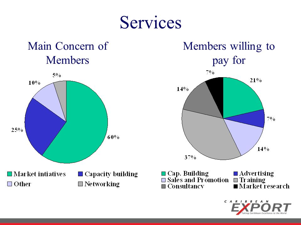 Services Main Concern of Members Members willing to pay for