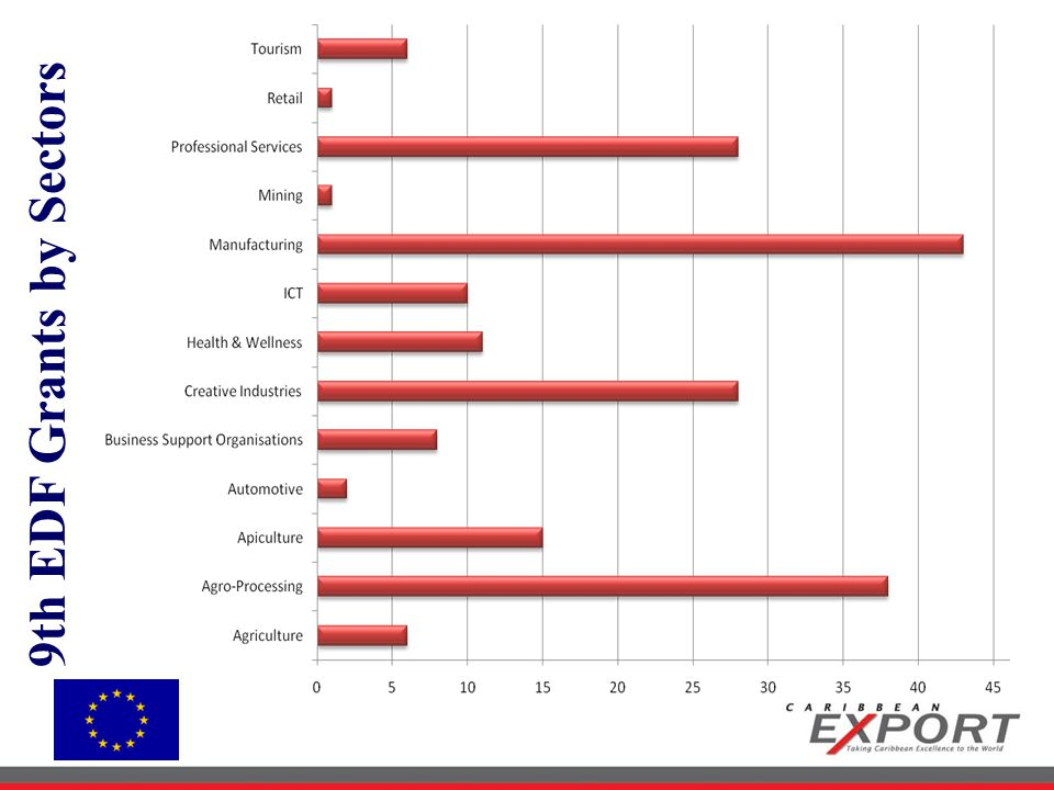 9th EDF Grants by Sectors