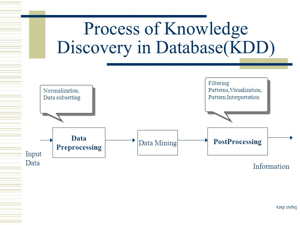 Process of Knowledge Discovery in Database(KDD) Data Preprocessing Data Mining PostProcessing Normalization.