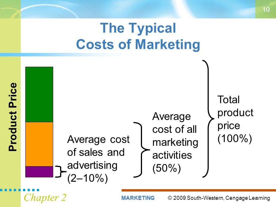 © 2009 South-Western, Cengage LearningMARKETING Chapter 2 10 Total product price (100%) Product Price Average cost of all marketing activities (50%) Average cost of sales and advertising (2–10%) The Typical Costs of Marketing