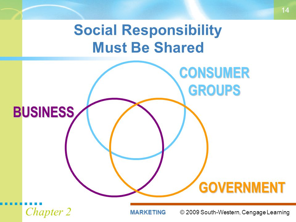 © 2009 South-Western, Cengage LearningMARKETING Chapter 2 14 Social Responsibility Must Be Shared BUSINESS GOVERNMENT CONSUMER GROUPS