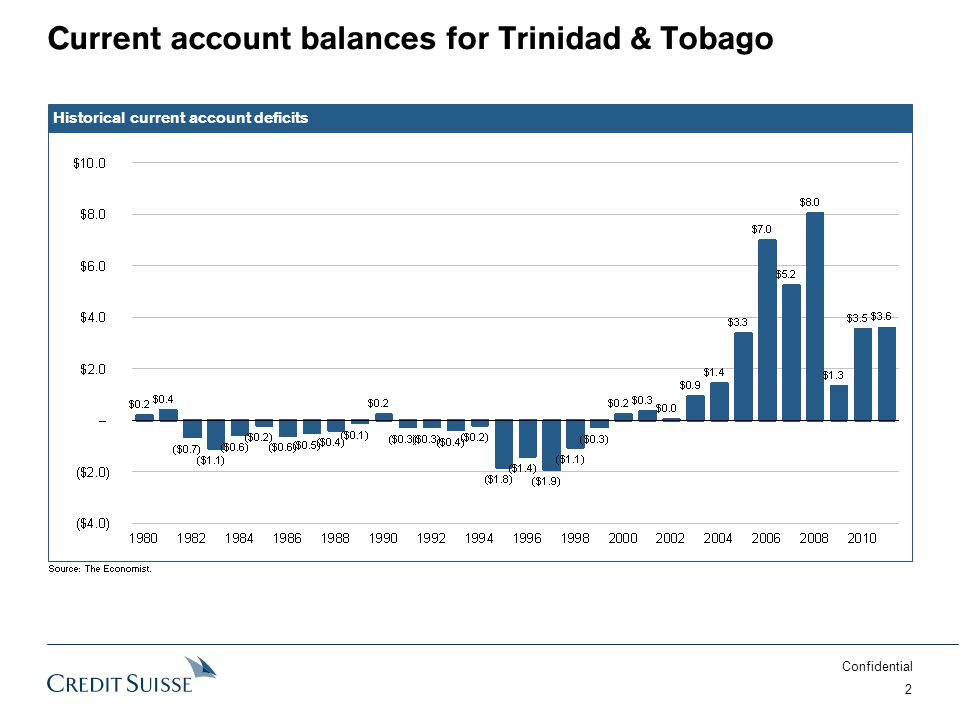 Confidential 2 Current account balances for Trinidad & Tobago Historical current account deficits Source:The Economist.