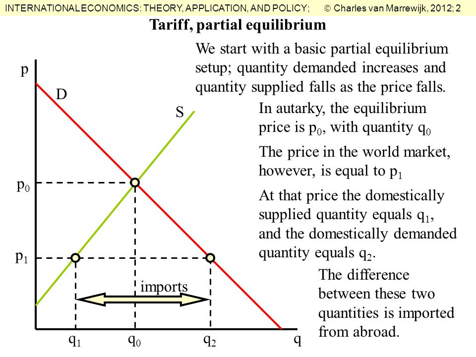 INTERNATIONAL ECONOMICS: THEORY, APPLICATION, AND POLICY;  Charles van Marrewijk, 2012; 2 Tariff, partial equilibrium We start with a basic partial equilibrium setup; quantity demanded increases and quantity supplied falls as the price falls.