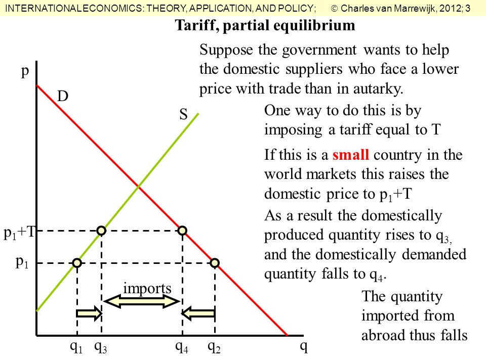 INTERNATIONAL ECONOMICS: THEORY, APPLICATION, AND POLICY;  Charles van Marrewijk, 2012; 3 Tariff, partial equilibrium Suppose the government wants to help the domestic suppliers who face a lower price with trade than in autarky.