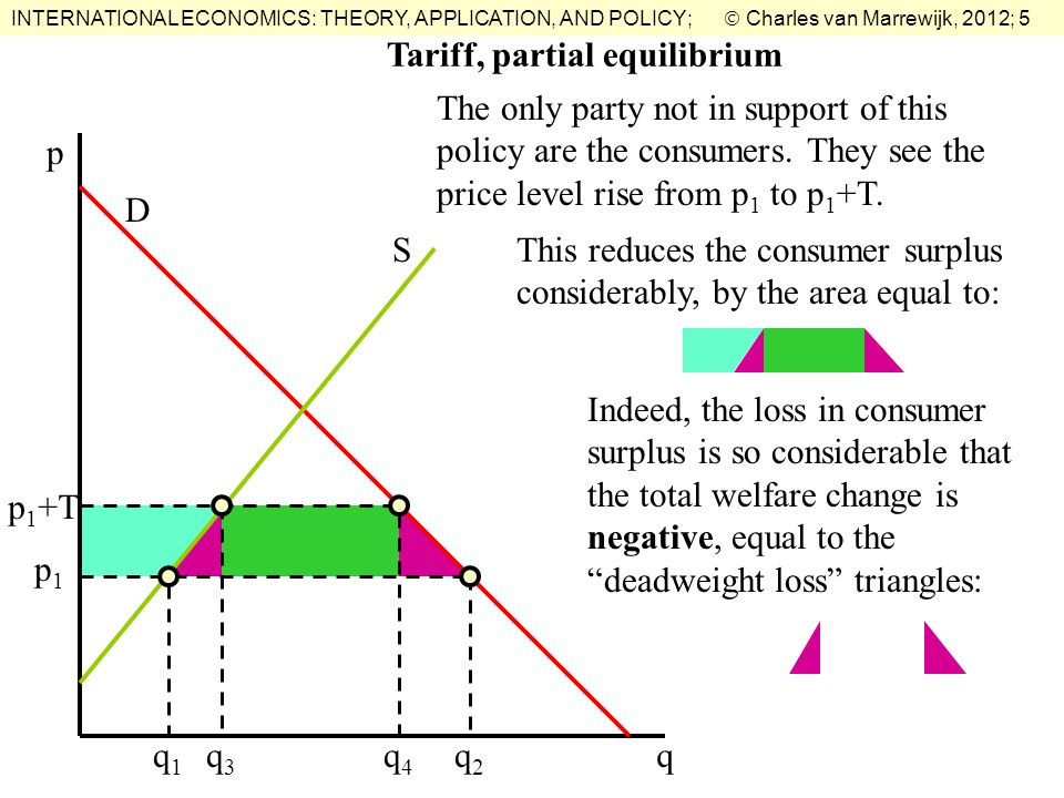 INTERNATIONAL ECONOMICS: THEORY, APPLICATION, AND POLICY;  Charles van Marrewijk, 2012; 5 Tariff, partial equilibrium The only party not in support of this policy are the consumers.