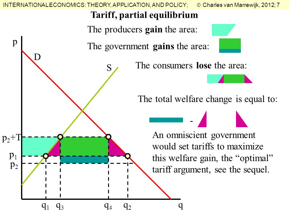 INTERNATIONAL ECONOMICS: THEORY, APPLICATION, AND POLICY;  Charles van Marrewijk, 2012; 7 Tariff, partial equilibrium The producers gain the area: q p D S p1p1 q1q1 q2q2 p 2 +T q3q3 q4q4 p2p2 The government gains the area: The consumers lose the area: The total welfare change is equal to: - An omniscient government would set tariffs to maximize this welfare gain, the optimal tariff argument, see the sequel.