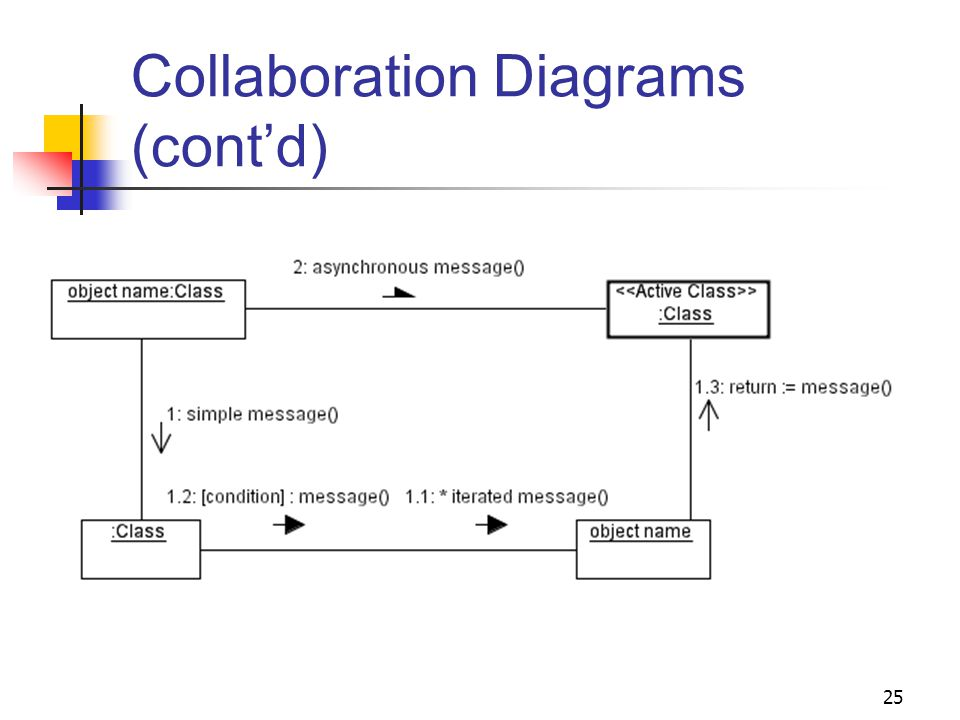 Collaboration diagram object electrical work wiring diagram 1 chapter 4 dynamic modeling and analysis part i object oriented rh slideplayer com collaboration diagram example collaboration diagram example ccuart Images