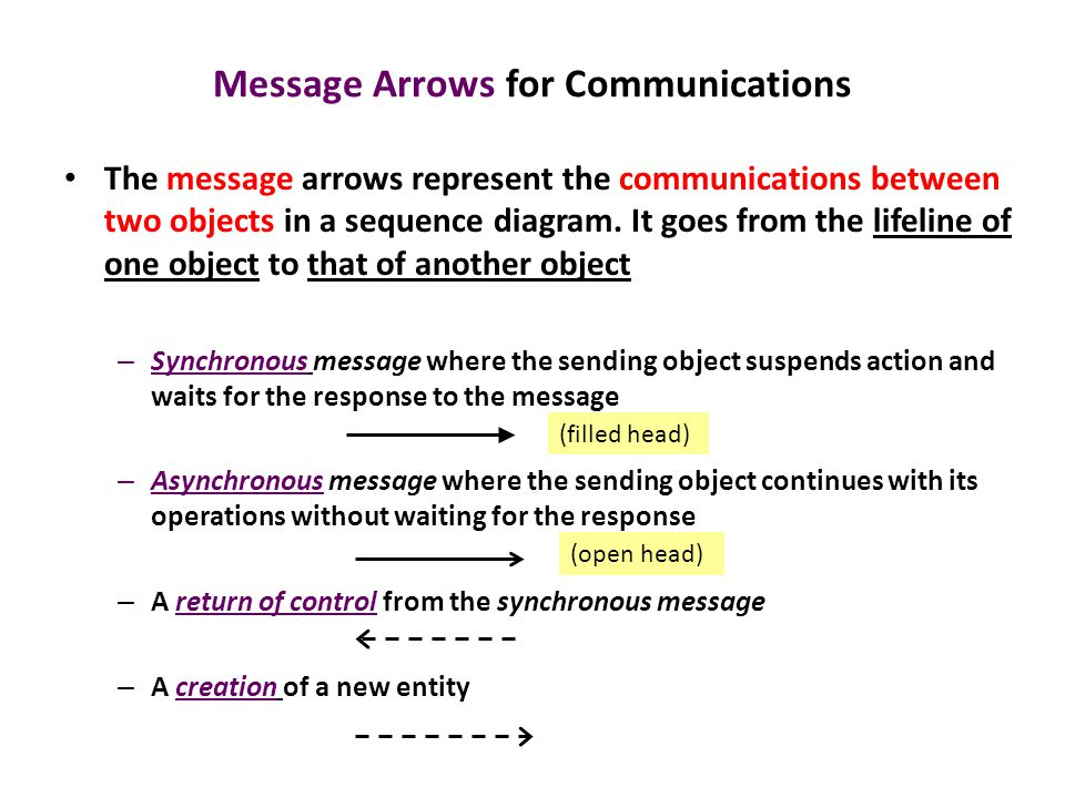Sequence diagrams introduction a sequence diagram depicts the message arrows for communications the message arrows represent the communications between two objects in a sequence ccuart Image collections