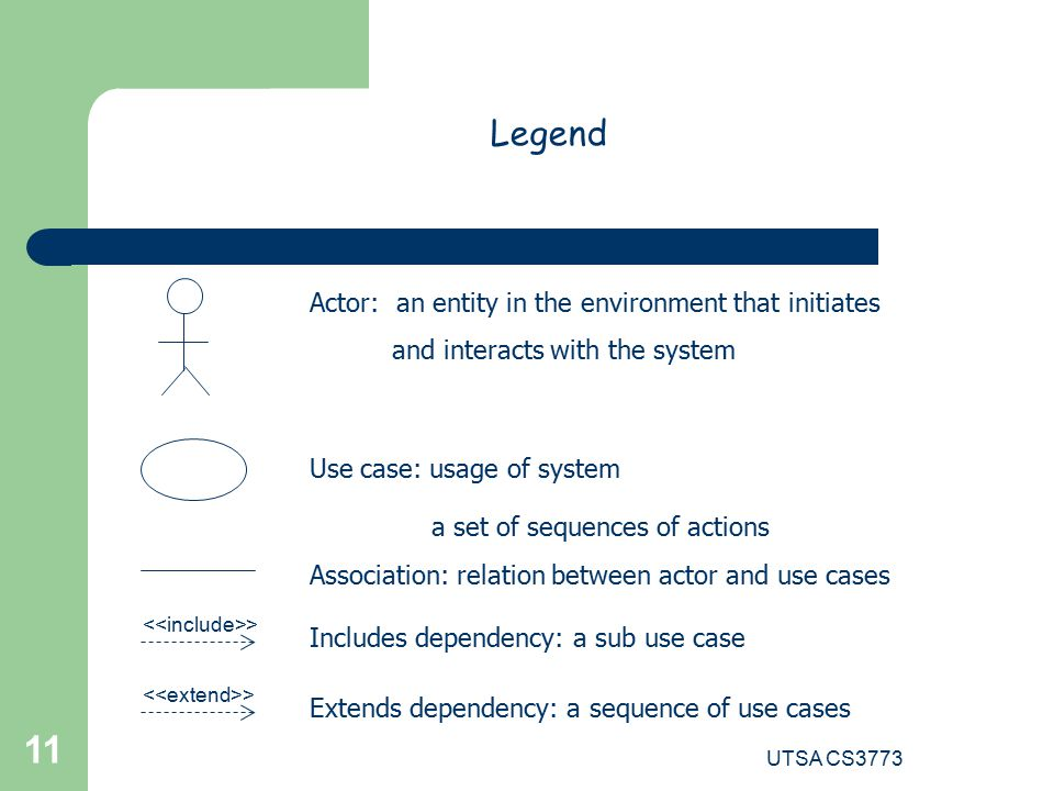 UTSA CS Legend Actor: an entity in the environment that initiates and interacts with the system Use case: usage of system a set of sequences of actions Association: relation between actor and use cases Includes dependency: a sub use case Extends dependency: a sequence of use cases >