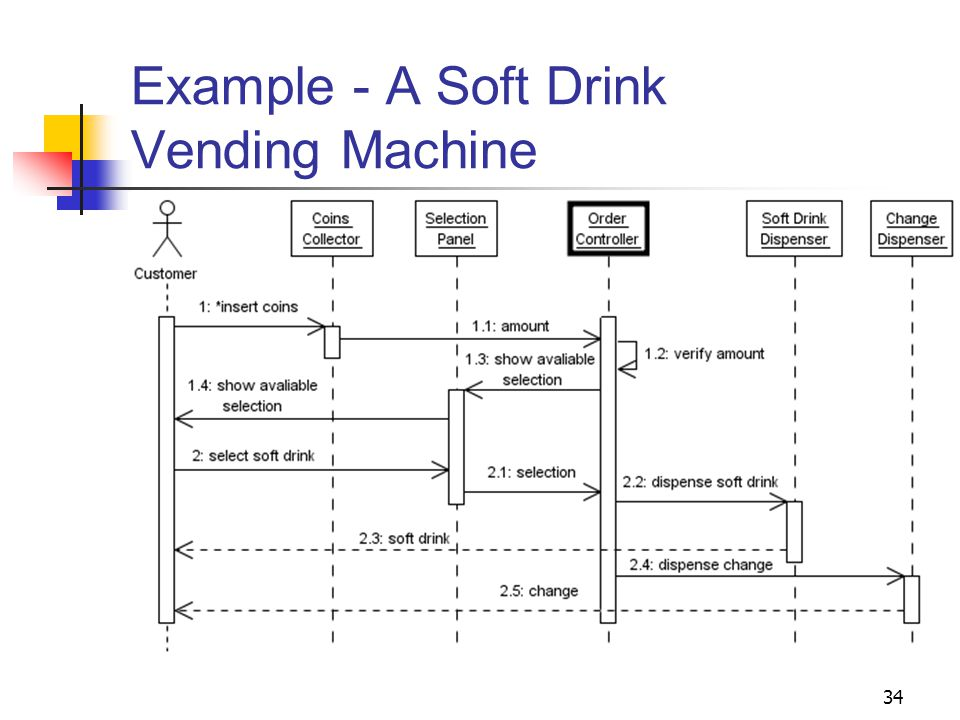 Sample uml diagram vending machine wiring diagram for light switch vending machine block diagram 1 chapter 4 dynamic modeling and analysis part i object oriented rh slideplayer com simple uml ccuart Images