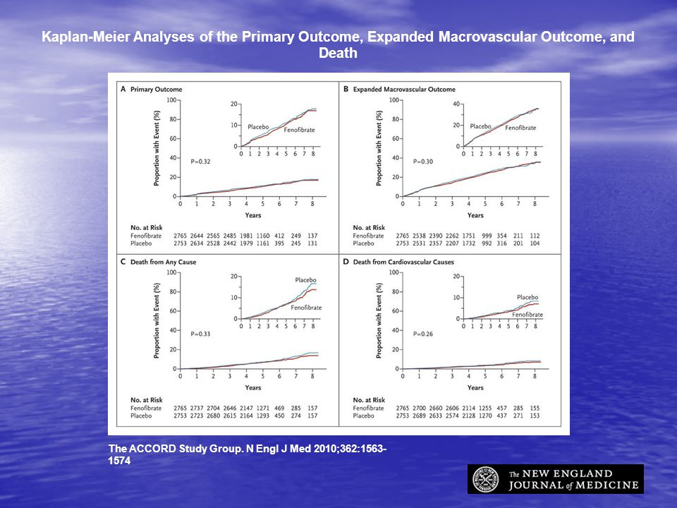 Kaplan-Meier Analyses of the Primary Outcome, Expanded Macrovascular Outcome, and Death The ACCORD Study Group.