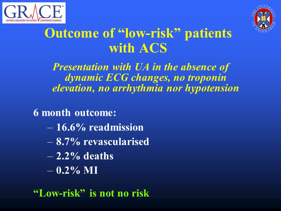 Outcome of low-risk patients with ACS Presentation with UA in the absence of dynamic ECG changes, no troponin elevation, no arrhythmia nor hypotension 6 month outcome: –16.6% readmission –8.7% revascularised –2.2% deaths –0.2% MI Low-risk is not no risk