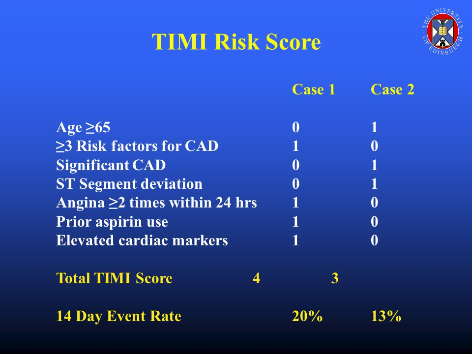 Case 1Case 2 Age ≥6501 ≥3 Risk factors for CAD10 Significant CAD01 ST Segment deviation01 Angina ≥2 times within 24 hrs10 Prior aspirin use10 Elevated cardiac markers10 Total TIMI Score43 14 Day Event Rate20%13% TIMI Risk Score