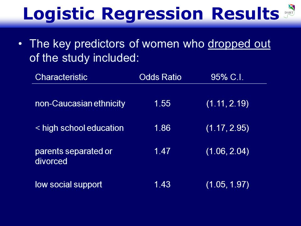 Logistic Regression Results The key predictors of women who dropped out of the study included: CharacteristicOdds Ratio95% C.I.