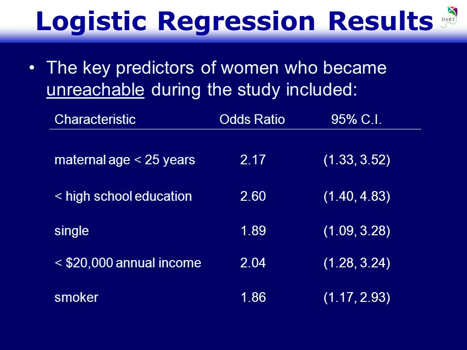 Logistic Regression Results The key predictors of women who became unreachable during the study included: CharacteristicOdds Ratio95% C.I.