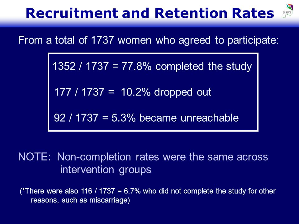 Recruitment and Retention Rates From a total of 1737 women who agreed to participate: 1352 / 1737 = 77.8% completed the study 177 / 1737 = 10.2% dropped out 92 / 1737 = 5.3% became unreachable NOTE: Non-completion rates were the same across intervention groups (*There were also 116 / 1737 = 6.7% who did not complete the study for other reasons, such as miscarriage)