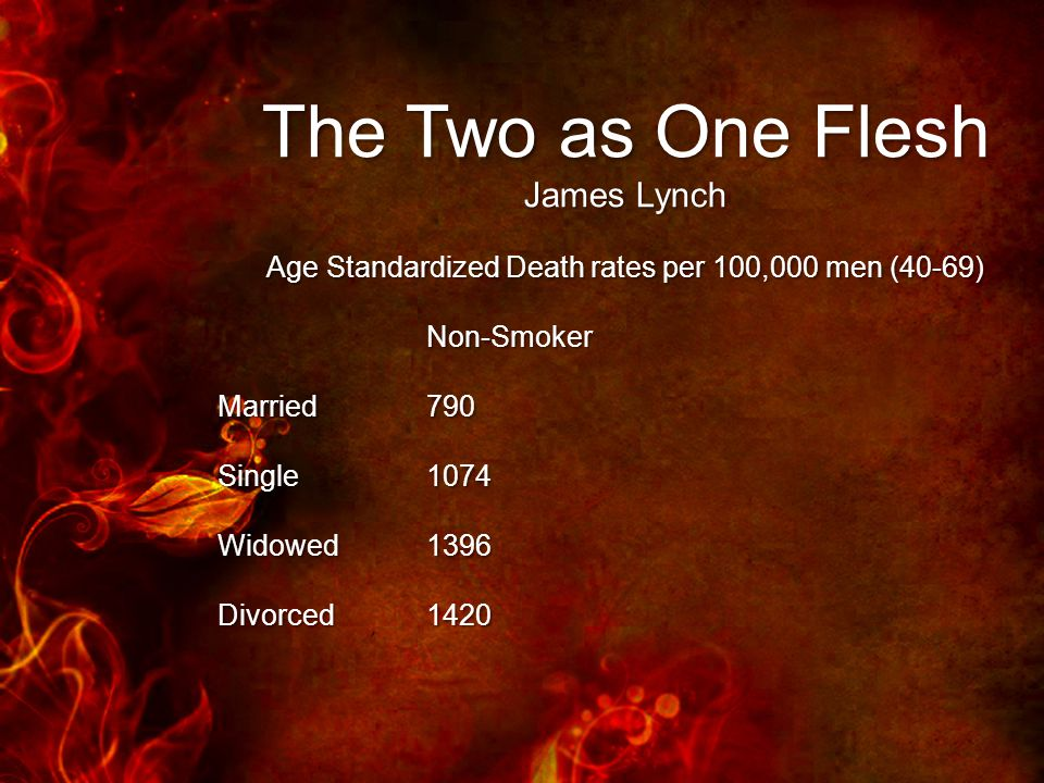 The Two as One Flesh James Lynch Age Standardized Death rates per 100,000 men (40-69) Non-Smoker Married790 Single1074 Widowed1396 Divorced1420