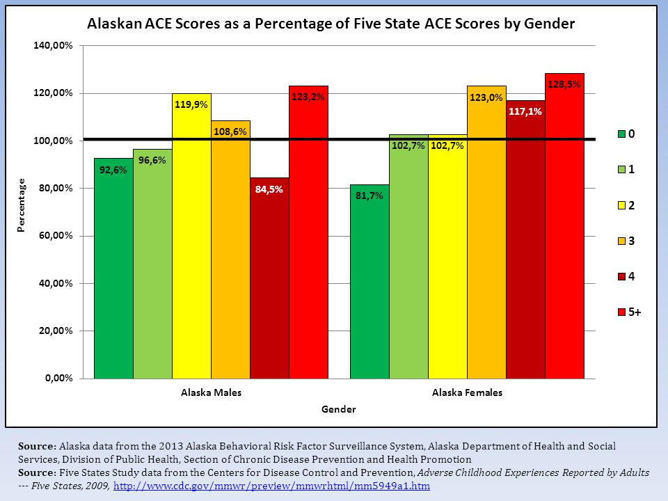 Source: Alaska data from the 2013 Alaska Behavioral Risk Factor Surveillance System, Alaska Department of Health and Social Services, Division of Public Health, Section of Chronic Disease Prevention and Health Promotion Source: Five States Study data from the Centers for Disease Control and Prevention, Adverse Childhood Experiences Reported by Adults --- Five States, 2009,