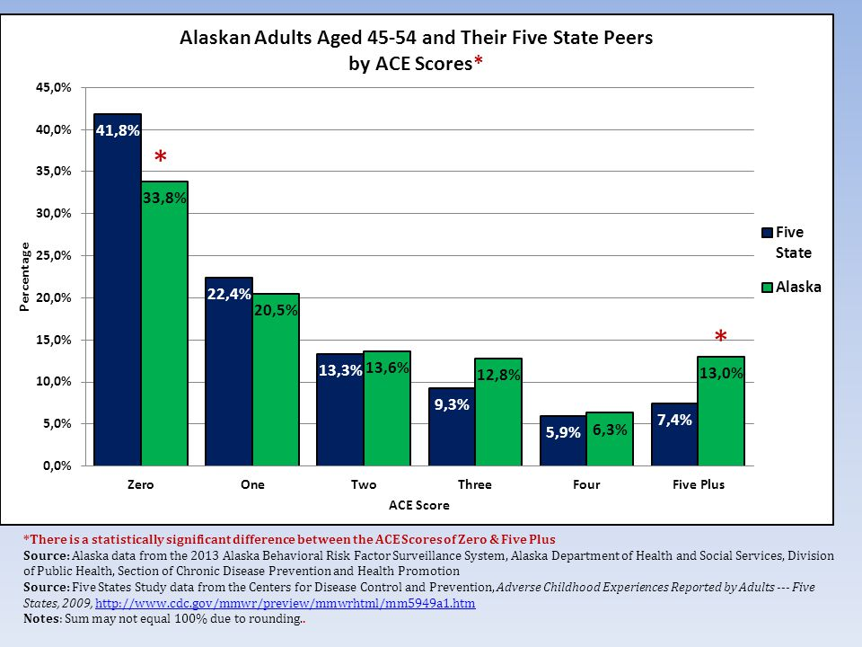 *There is a statistically significant difference between the ACE Scores of Zero & Five Plus Source: Alaska data from the 2013 Alaska Behavioral Risk Factor Surveillance System, Alaska Department of Health and Social Services, Division of Public Health, Section of Chronic Disease Prevention and Health Promotion Source: Five States Study data from the Centers for Disease Control and Prevention, Adverse Childhood Experiences Reported by Adults --- Five States, 2009,   Notes: Sum may not equal 100% due to rounding..