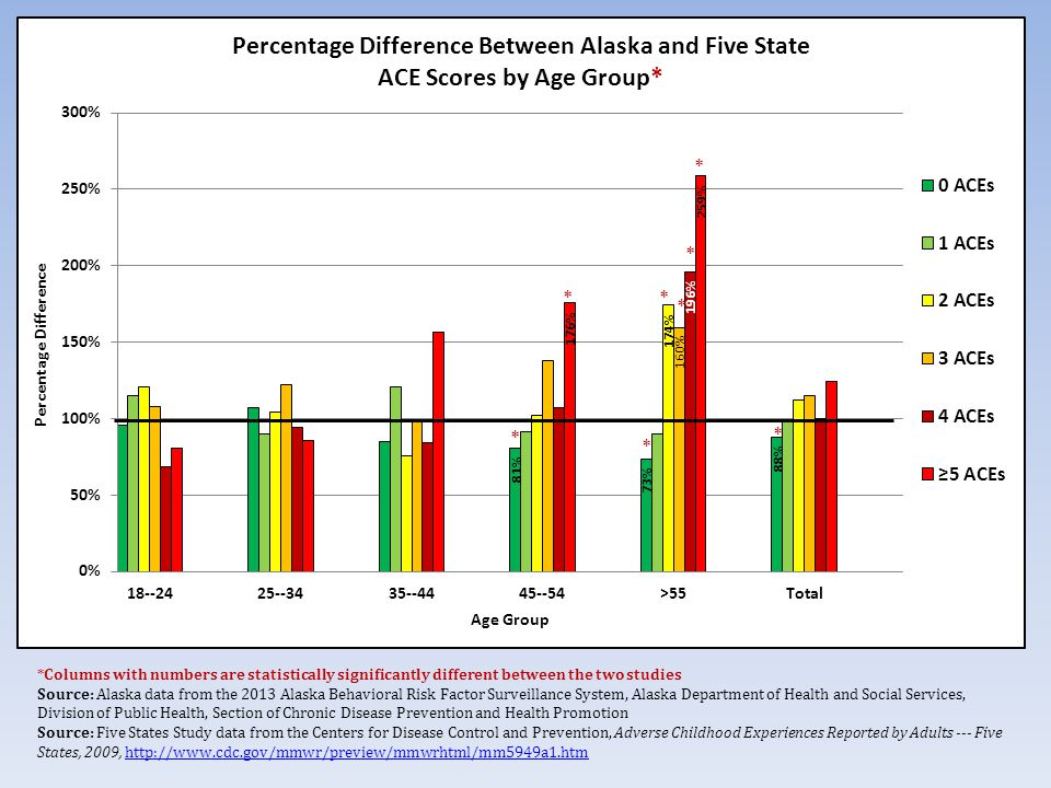 *Columns with numbers are statistically significantly different between the two studies Source: Alaska data from the 2013 Alaska Behavioral Risk Factor Surveillance System, Alaska Department of Health and Social Services, Division of Public Health, Section of Chronic Disease Prevention and Health Promotion Source: Five States Study data from the Centers for Disease Control and Prevention, Adverse Childhood Experiences Reported by Adults --- Five States, 2009,