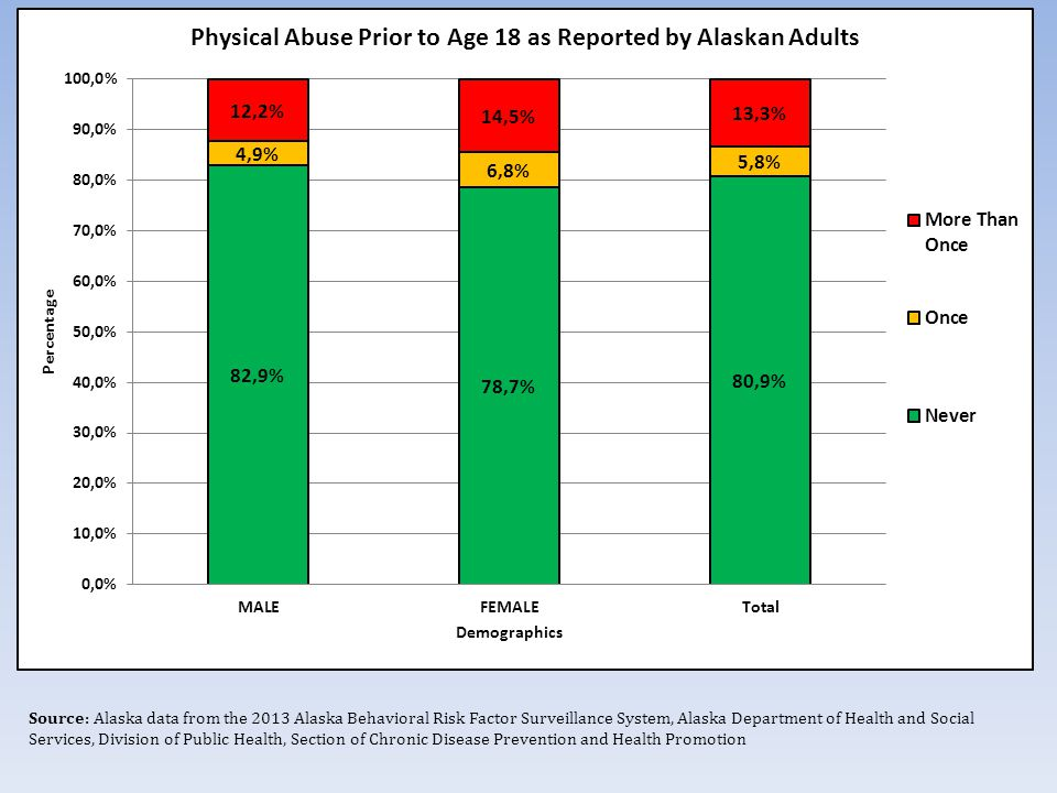 Source: Alaska data from the 2013 Alaska Behavioral Risk Factor Surveillance System, Alaska Department of Health and Social Services, Division of Public Health, Section of Chronic Disease Prevention and Health Promotion