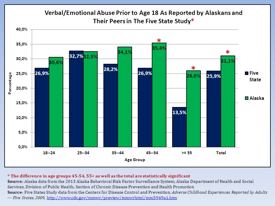 * The difference in age groups 45-54, 55+ as well as the total are statistically significant Source: Alaska data from the 2013 Alaska Behavioral Risk Factor Surveillance System, Alaska Department of Health and Social Services, Division of Public Health, Section of Chronic Disease Prevention and Health Promotion Source: Five States Study data from the Centers for Disease Control and Prevention, Adverse Childhood Experiences Reported by Adults --- Five States, 2009,