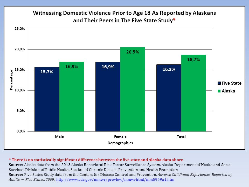 * There is no statistically significant difference between the five state and Alaska data above Source: Alaska data from the 2013 Alaska Behavioral Risk Factor Surveillance System, Alaska Department of Health and Social Services, Division of Public Health, Section of Chronic Disease Prevention and Health Promotion Source: Five States Study data from the Centers for Disease Control and Prevention, Adverse Childhood Experiences Reported by Adults --- Five States, 2009,