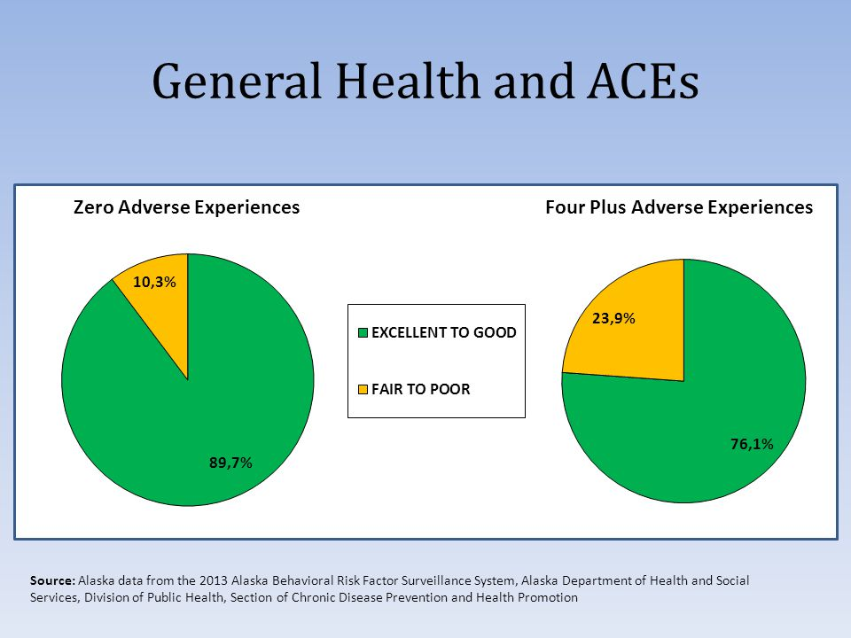 General Health and ACEs Source: Alaska data from the 2013 Alaska Behavioral Risk Factor Surveillance System, Alaska Department of Health and Social Services, Division of Public Health, Section of Chronic Disease Prevention and Health Promotion