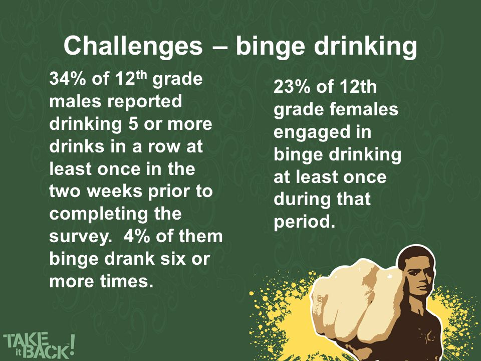 Challenges – binge drinking 34% of 12 th grade males reported drinking 5 or more drinks in a row at least once in the two weeks prior to completing the survey.