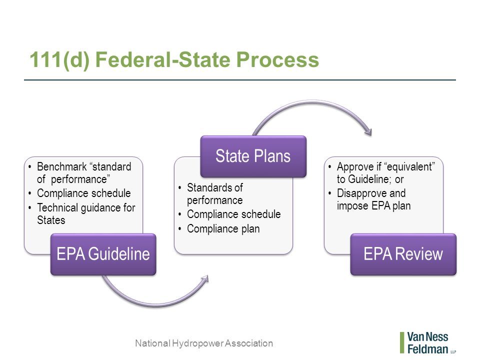 111(d) Federal-State Process National Hydropower Association Benchmark standard of performance Compliance schedule Technical guidance for States EPA Guideline Standards of performance Compliance schedule Compliance plan State Plans Approve if equivalent to Guideline; or Disapprove and impose EPA plan EPA Review