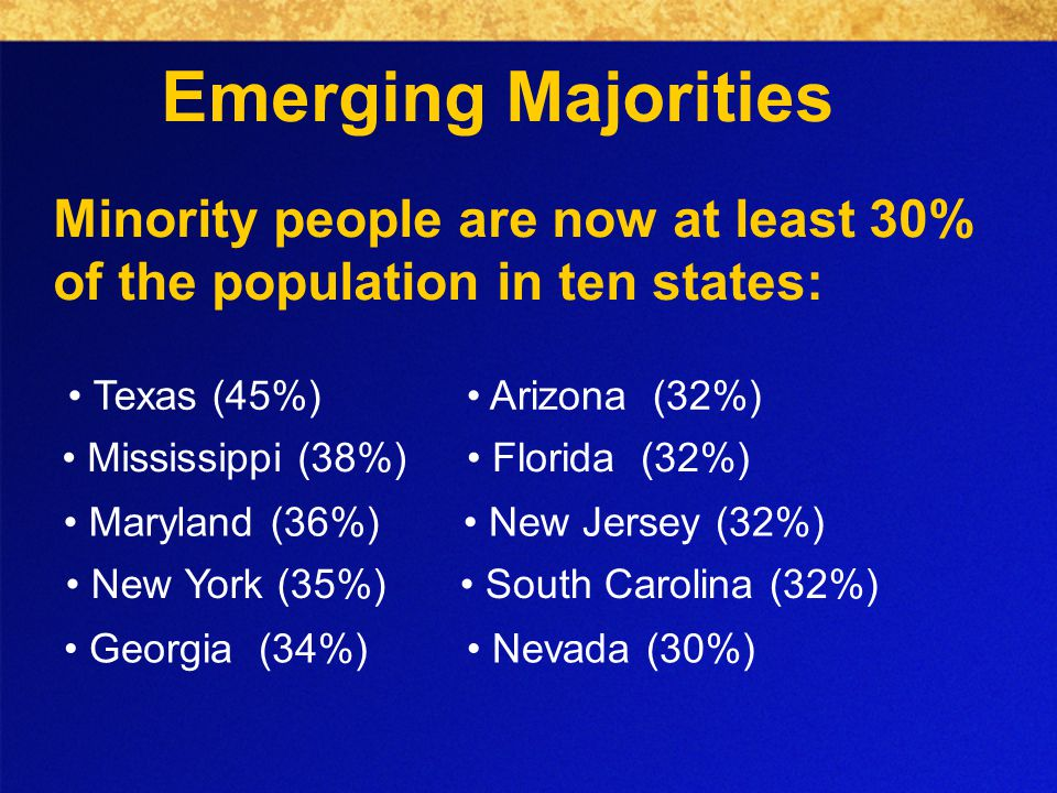 Minority people are now at least 30% of the population in ten states: Texas (45%) Mississippi (38%) Maryland (36%) New York (35%) Georgia (34%) Arizona (32%) Florida (32%) New Jersey (32%) South Carolina (32%) Nevada (30%) Emerging Majorities