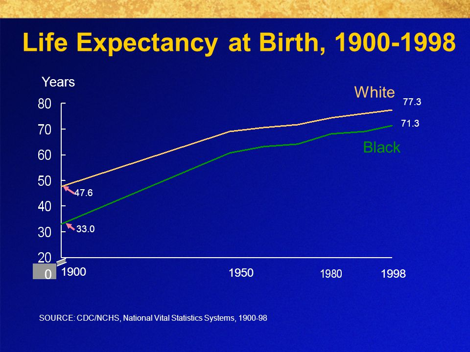 Life Expectancy at Birth, Years White Black 0 SOURCE: CDC/NCHS, National Vital Statistics Systems,