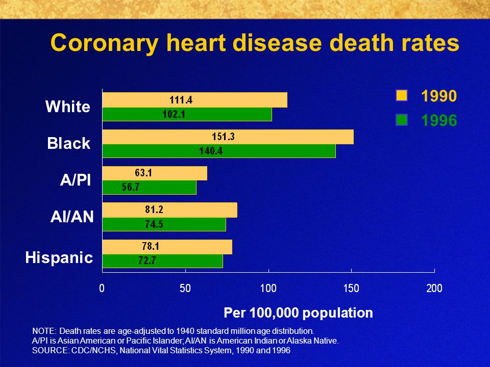Coronary heart disease death rates Per 100,000 population NOTE: Death rates are age-adjusted to 1940 standard million age distribution.