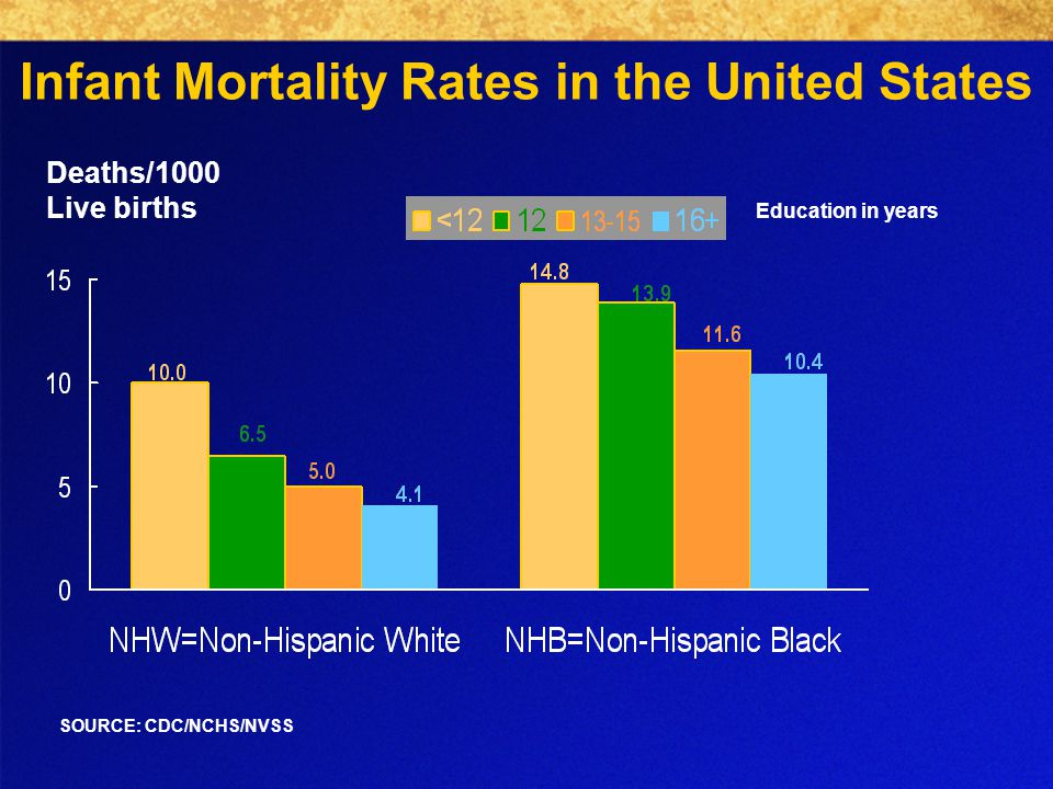 Infant Mortality Rates in the United States Deaths/1000 Live births SOURCE: CDC/NCHS/NVSS Education in years