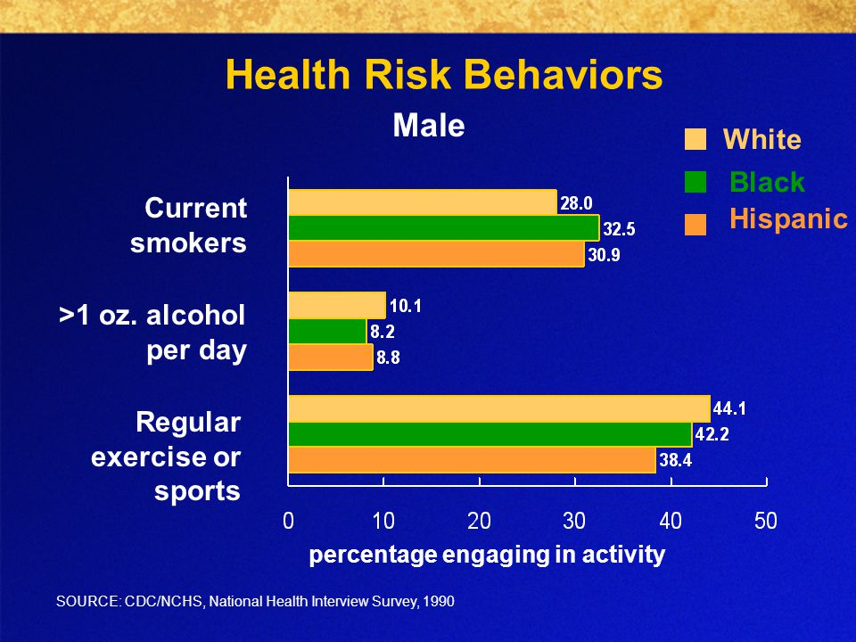 Health Risk Behaviors Male Current smokers >1 oz.