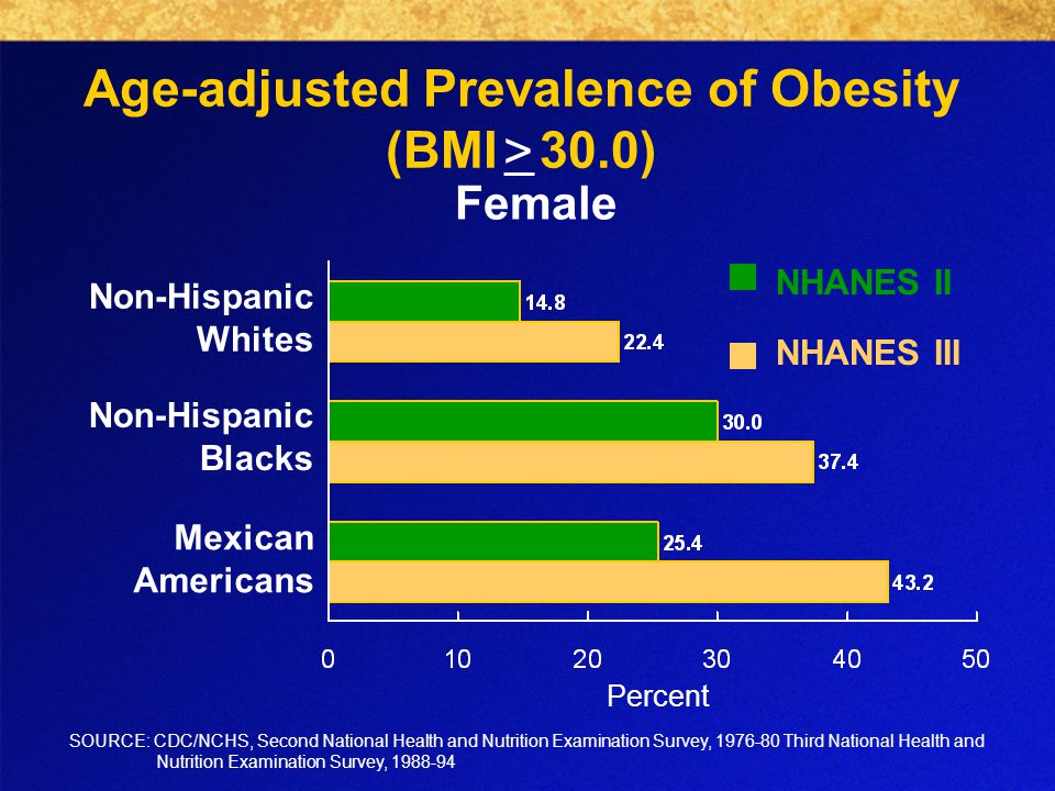 Age-adjusted Prevalence of Obesity (BMI 30.0) Non-Hispanic Blacks Non-Hispanic Whites Mexican Americans SOURCE: CDC/NCHS, Second National Health and Nutrition Examination Survey, Third National Health and Nutrition Examination Survey, Percent Female NHANES III NHANES II >