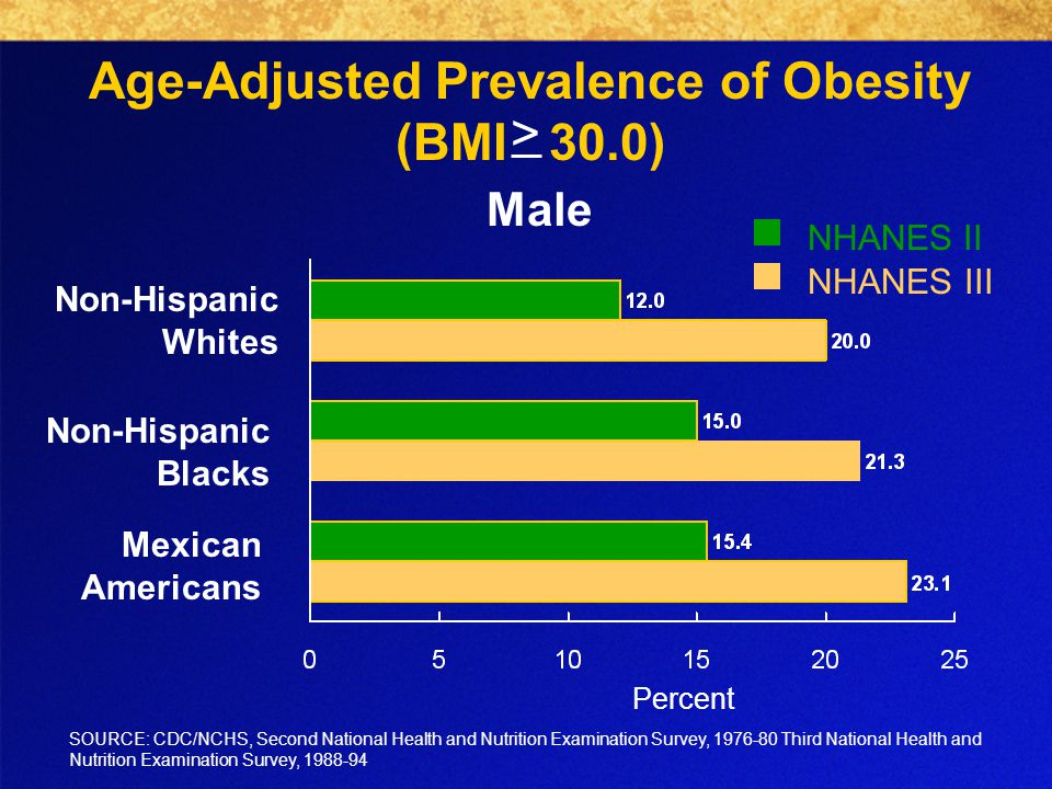 Age-Adjusted Prevalence of Obesity (BMI 30.0) Male Non-Hispanic Whites Non-Hispanic Blacks Mexican Americans SOURCE: CDC/NCHS, Second National Health and Nutrition Examination Survey, Third National Health and Nutrition Examination Survey, NHANES II NHANES III Percent >
