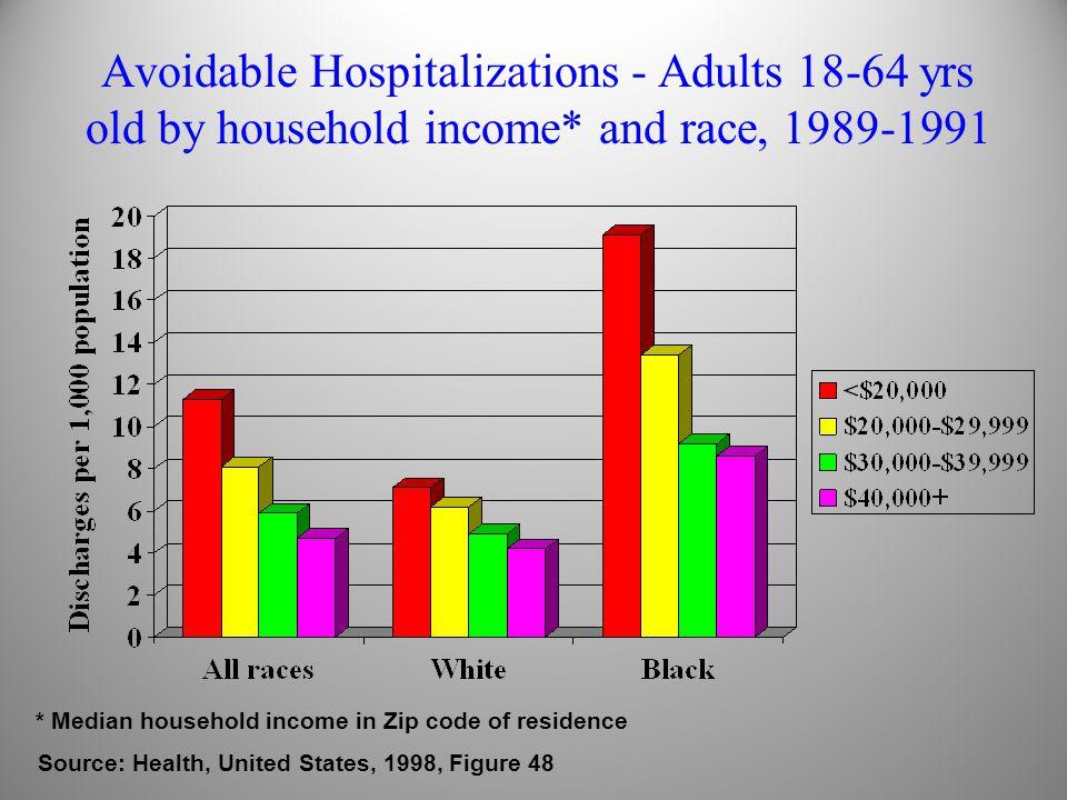 Racial, Ethnic and Socioeconomic Health Disparities in the US