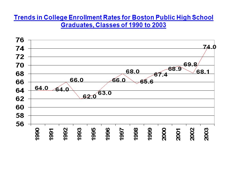 Trends in College Enrollment Rates for Boston Public High School Graduates, Classes of 1990 to 2003